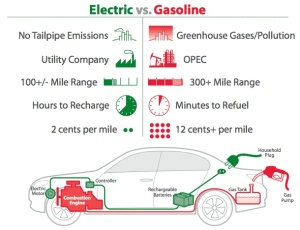 gas vs. electric