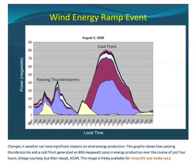 WindEnergyEventGraph